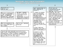 Procedure: Post Conviction Remedy Rule 1, Non-Capital Cases
