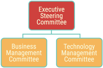 Hierarchy of the committees