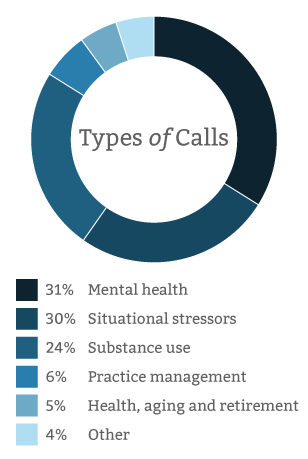 Pie Chart illustrating types of calls JLAP receives