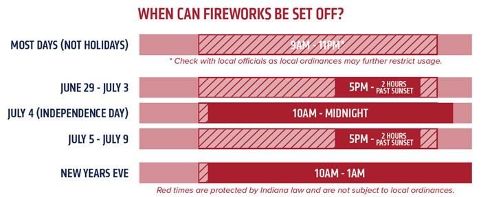 When can fireworks be set off?