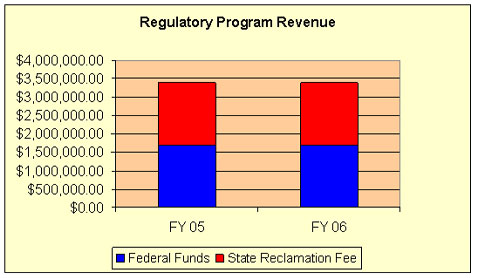 regulatory program revenue