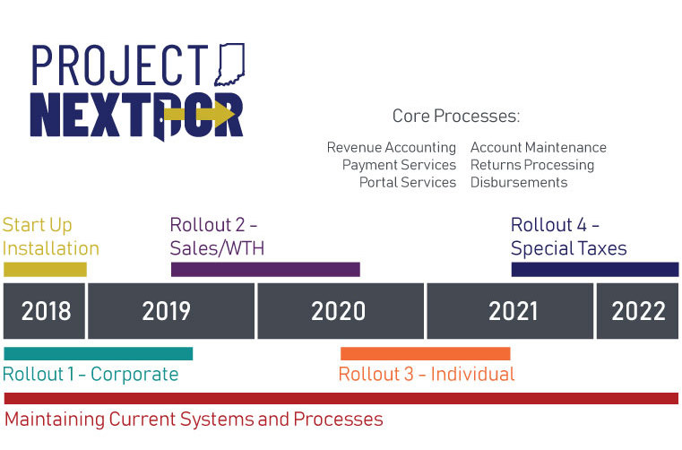 Check Out the Timeline for Project NextDOR