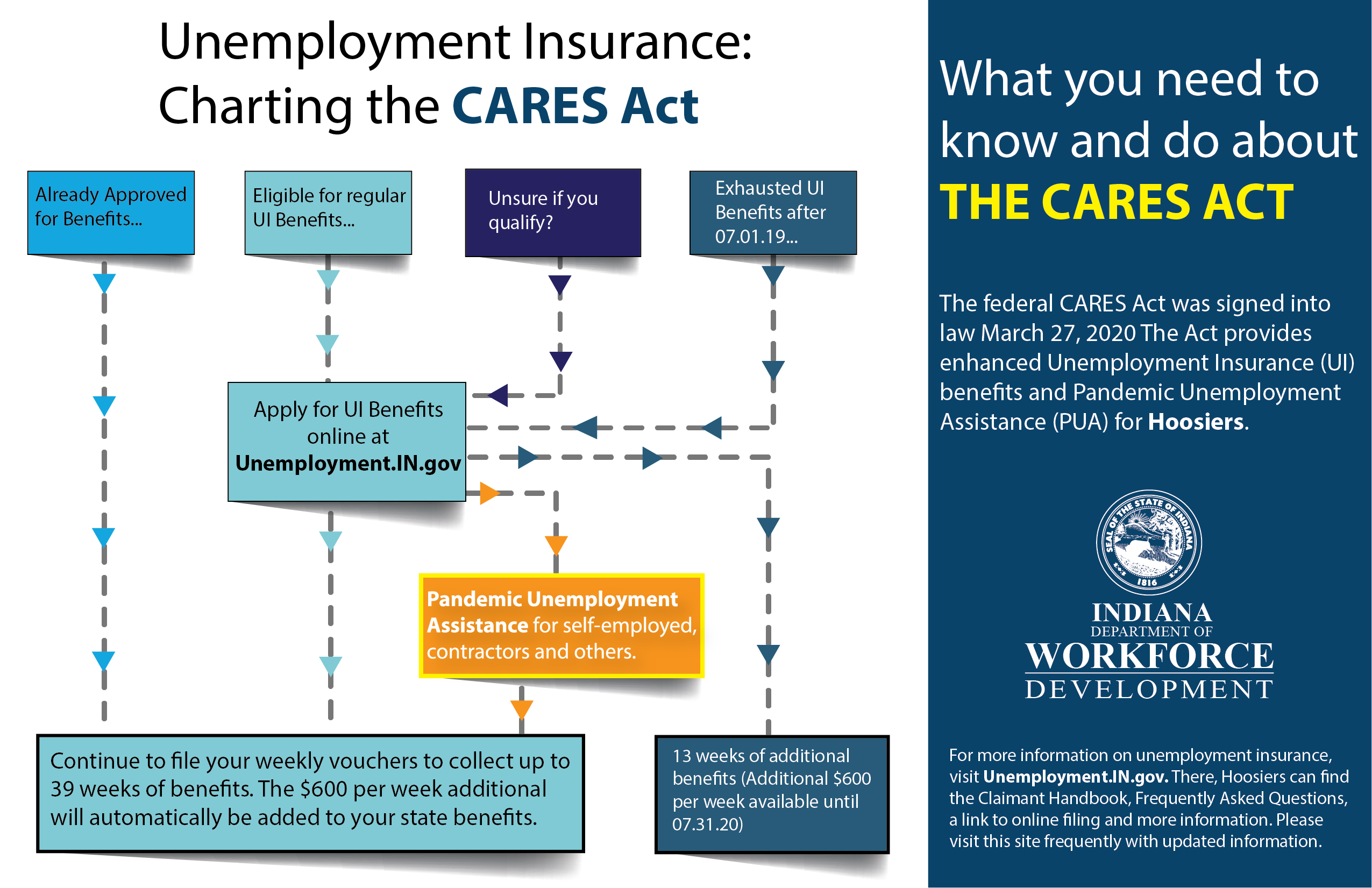 Cares Act Flowchart