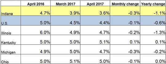 April 2017 IN Monthly Report Table. Shows Employment rates for current and previous 2 months along with Monthly and Yearly Change. Click the link associated with this image to read the full report.