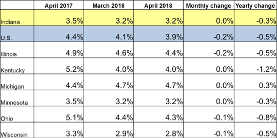 April 2018 IN Monthly Report Table. Shows Employment rates for current and previous 2 months along with Monthly and Yearly Change. Click the link associated with this image to read the full report.
