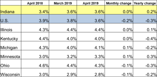 April 2019 IN Monthly Report Table. Shows Employment rates for current and previous 2 months along with Monthly and Yearly Change. Click the link associated with this image to read the full report.