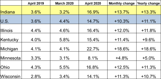 April 2020 IN Monthly Report Table. Shows Employment rates for current and previous 2 months along with Monthly and Yearly Change. Click the link associated with this image to read the full report.