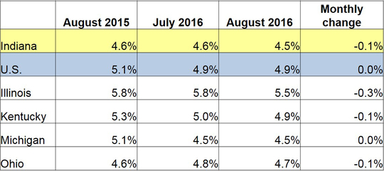 August 2016 IN Monthly Report Table. Shows Employment rates for current and previous 2 months along with Monthly and Yearly Change. Click the link associated with this image to read the full report.