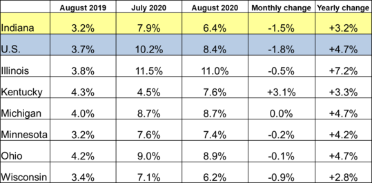 August 2020 IN Monthly Report Table. Shows Employment rates for current and previous 2 months along with Monthly and Yearly Change. Click the link associated with this image to read the full report.