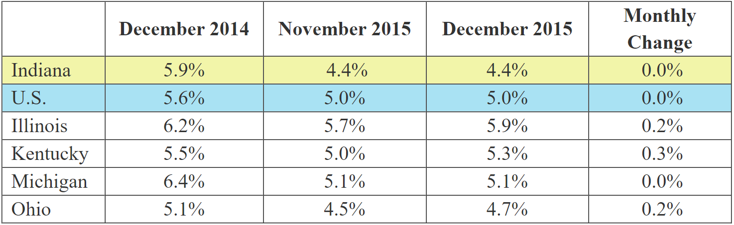 December 2015 IN Monthly Report Table. Shows Employment rates for current and previous 2 months along with Monthly and Yearly Change. Click the link associated with this image to read the full report.
