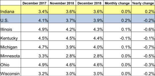 December 2018 IN Monthly Report Table. Shows Employment rates for current and previous 2 months along with Monthly and Yearly Change. Click the link associated with this image to read the full report.