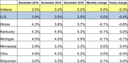 December 2019 IN Monthly Report Table. Shows Employment rates for current and previous 2 months along with Monthly and Yearly Change. Click the link associated with this image to read the full report.