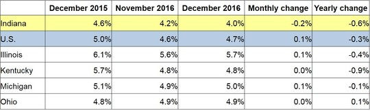 December 2016 IN Monthly Report Table. Shows Employment rates for current and previous 2 months along with Monthly and Yearly Change. Click the link associated with this image to read the full report.