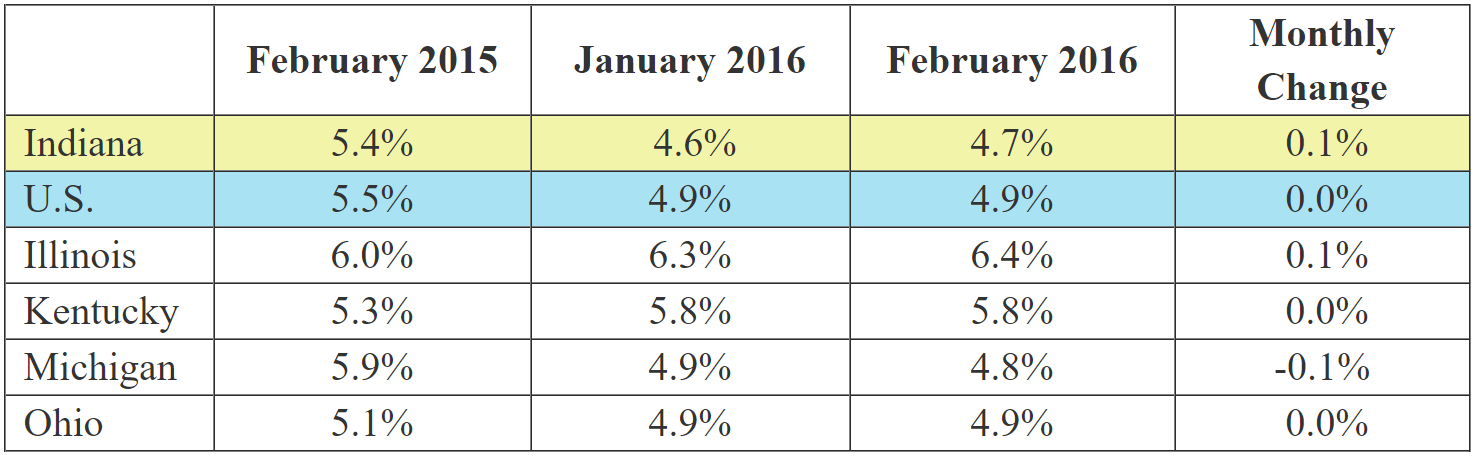 February 2016 IN Monthly Report Table. Shows Employment rates for current and previous 2 months along with Monthly and Yearly Change. Click the link associated with this image to read the full report.