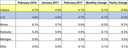 February 2017 IN Monthly Report Table. Shows Employment rates for current and previous 2 months along with Monthly and Yearly Change. Click the link associated with this image to read the full report.