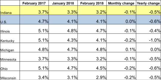 February 2018 IN Monthly Report Table. Shows Employment rates for current and previous 2 months along with Monthly and Yearly Change. Click the link associated with this image to read the full report.