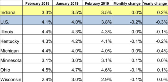 February 2019 IN Monthly Report Table. Shows Employment rates for current and previous 2 months along with Monthly and Yearly Change. Click the link associated with this image to read the full report.
