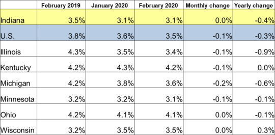 February 2020 IN Monthly Report Table. Shows Employment rates for current and previous 2 months along with Monthly and Yearly Change. Click the link associated with this image to read the full report.
