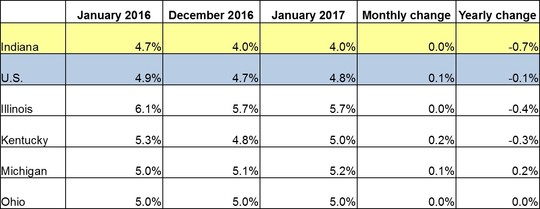 January 2017 IN Monthly Report Table. Shows Employment rates for current and previous 2 months along with Monthly and Yearly Change. Click the link associated with this image to read the full report.