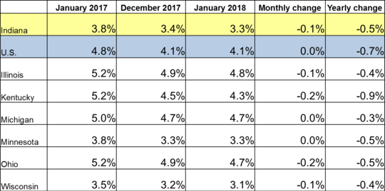 January 2018 IN Monthly Report Table. Shows Employment rates for current and previous 2 months along with Monthly and Yearly Change. Click the link associated with this image to read the full report.