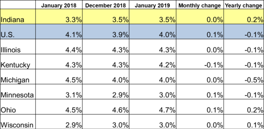 January 2019 IN Monthly Report Table. Shows Employment rates for current and previous 2 months along with Monthly and Yearly Change. Click the link associated with this image to read the full report.