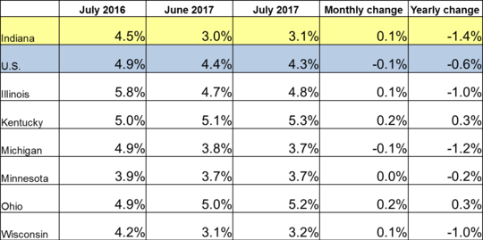 July 2017 IN Monthly Report Table. Shows Employment rates for current and previous 2 months along with Monthly and Yearly Change. Click the link associated with this image to read the full report.