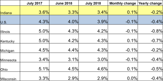 July 2018 IN Monthly Report Table. Shows Employment rates for current and previous 2 months along with Monthly and Yearly Change. Click the link associated with this image to read the full report.