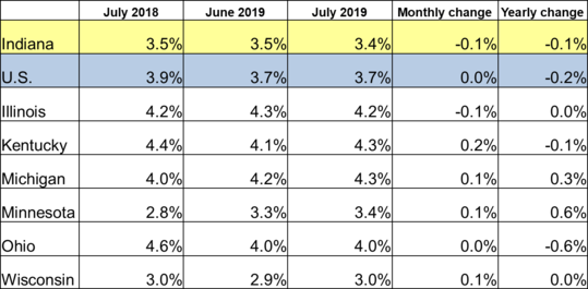 July 2019 IN Monthly Report Table. Shows Employment rates for current and previous 2 months along with Monthly and Yearly Change. Click the link associated with this image to read the full report.