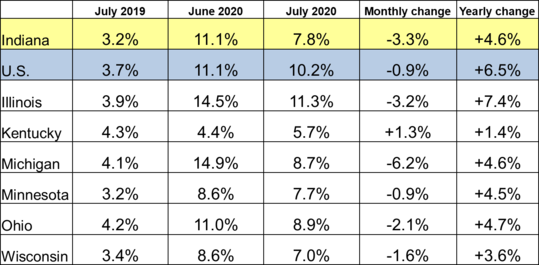 July 2020 IN Monthly Report Table. Shows Employment rates for current and previous 2 months along with Monthly and Yearly Change. Click the link associated with this image to read the full report.