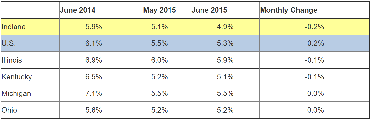 June 2015 IN Monthly Report Table. Shows Employment rates for current and previous 2 months along with Monthly and Yearly Change. Click the link associated with this image to read the full report.