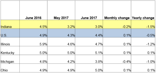 June 2017 IN Monthly Report Table. Shows Employment rates for current and previous 2 months along with Monthly and Yearly Change. Click the link associated with this image to read the full report.