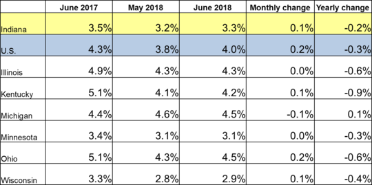 June 2018 IN Monthly Report Table. Shows Employment rates for current and previous 2 months along with Monthly and Yearly Change. Click the link associated with this image to read the full report.