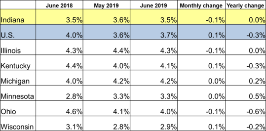 June 2019 IN Monthly Report Table. Shows Employment rates for current and previous 2 months along with Monthly and Yearly Change. Click the link associated with this image to read the full report.