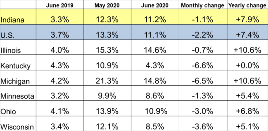 June 2020 IN Monthly Report Table. Shows Employment rates for current and previous 2 months along with Monthly and Yearly Change. Click the link associated with this image to read the full report.