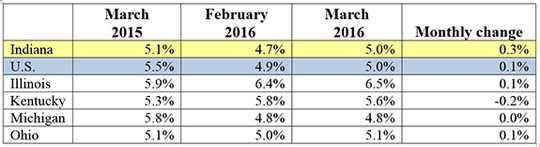 March 2016 IN Monthly Report Table. Shows Employment rates for current and previous 2 months along with Monthly and Yearly Change. Click the link associated with this image to read the full report.