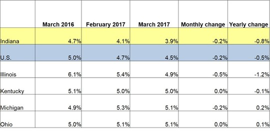 March 2017 IN Monthly Report Table. Shows Employment rates for current and previous 2 months along with Monthly and Yearly Change. Click the link associated with this image to read the full report.