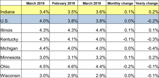 March 2019 IN Monthly Report Table. Shows Employment rates for current and previous 2 months along with Monthly and Yearly Change. Click the link associated with this image to read the full report.