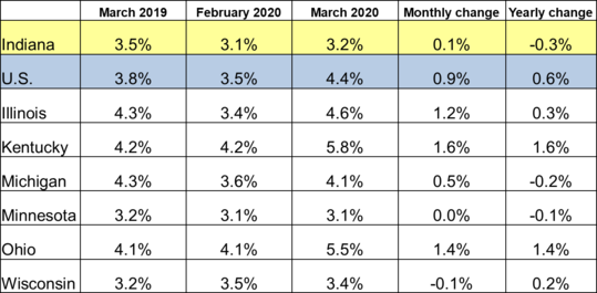 March 2020 IN Monthly Report Table. Shows Employment rates for current and previous 2 months along with Monthly and Yearly Change. Click the link associated with this image to read the full report.