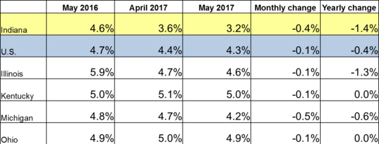 May 2017 IN Monthly Report Table. Shows Employment rates for current and previous 2 months along with Monthly and Yearly Change. Click the link associated with this image to read the full report.