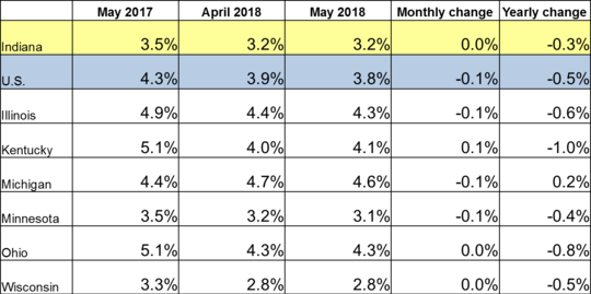 May 2018 IN Monthly Report Table. Shows Employment rates for current and previous 2 months along with Monthly and Yearly Change. Click the link associated with this image to read the full report.