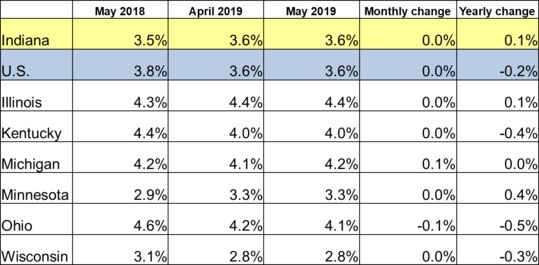 May 2019 IN Monthly Report Table. Shows Employment rates for current and previous 2 months along with Monthly and Yearly Change. Click the link associated with this image to read the full report.