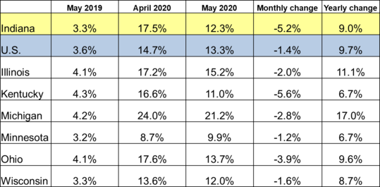 May 2020 IN Monthly Report Table. Shows Employment rates for current and previous 2 months along with Monthly and Yearly Change. Click the link associated with this image to read the full report.