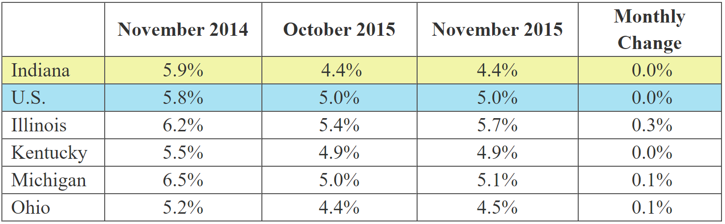 November 2015 IN Monthly Report Table. Shows Employment rates for current and previous 2 months along with Monthly and Yearly Change. Click the link associated with this image to read the full report.