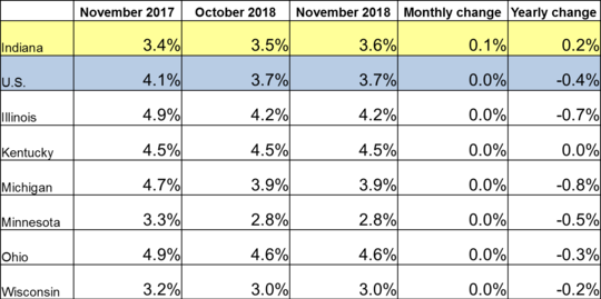 November 2018 IN Monthly Report Table. Shows Employment rates for current and previous 2 months along with Monthly and Yearly Change. Click the link associated with this image to read the full report.