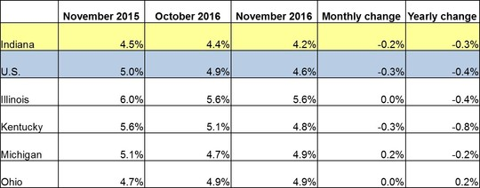 November 2016 IN Monthly Report Table. Shows Employment rates for current and previous 2 months along with Monthly and Yearly Change. Click the link associated with this image to read the full report.