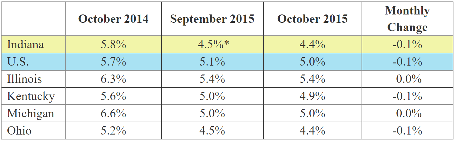 October 2015 IN Monthly Report Table. Shows Employment rates for current and previous 2 months along with Monthly and Yearly Change. Click the link associated with this image to read the full report.