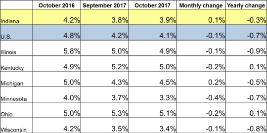 October 2017 IN Monthly Report Table. Shows Employment rates for current and previous 2 months along with Monthly and Yearly Change. Click the link associated with this image to read the full report.