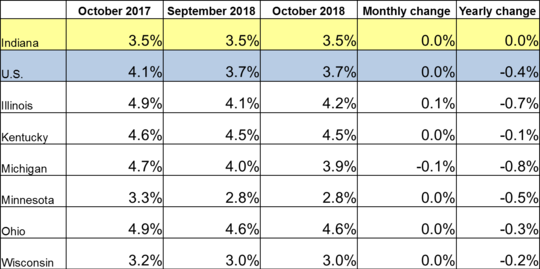 October 2018 IN Monthly Report Table. Shows Employment rates for current and previous 2 months along with Monthly and Yearly Change. Click the link associated with this image to read the full report.