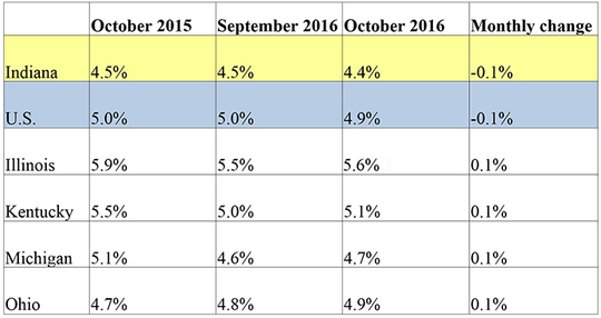 October 2016 IN Monthly Report Table. Shows Employment rates for current and previous 2 months along with Monthly and Yearly Change. Click the link associated with this image to read the full report.