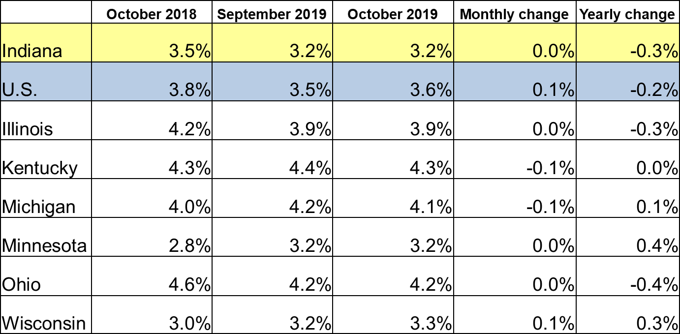 October 2019 IN Monthly Report Table. Shows Employment rates for current and previous 2 months along with Monthly and Yearly Change. Click the link associated with this image to read the full report.